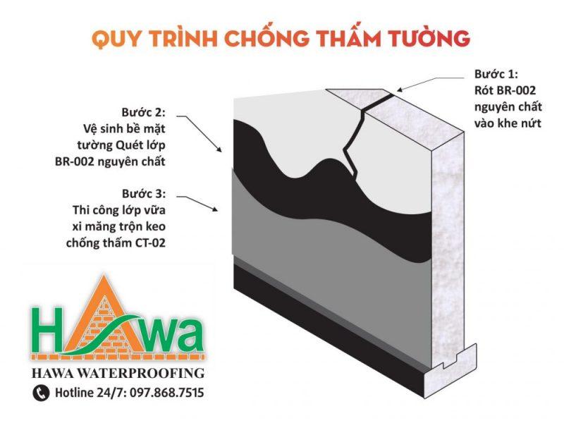 quy trình chống thấm tường