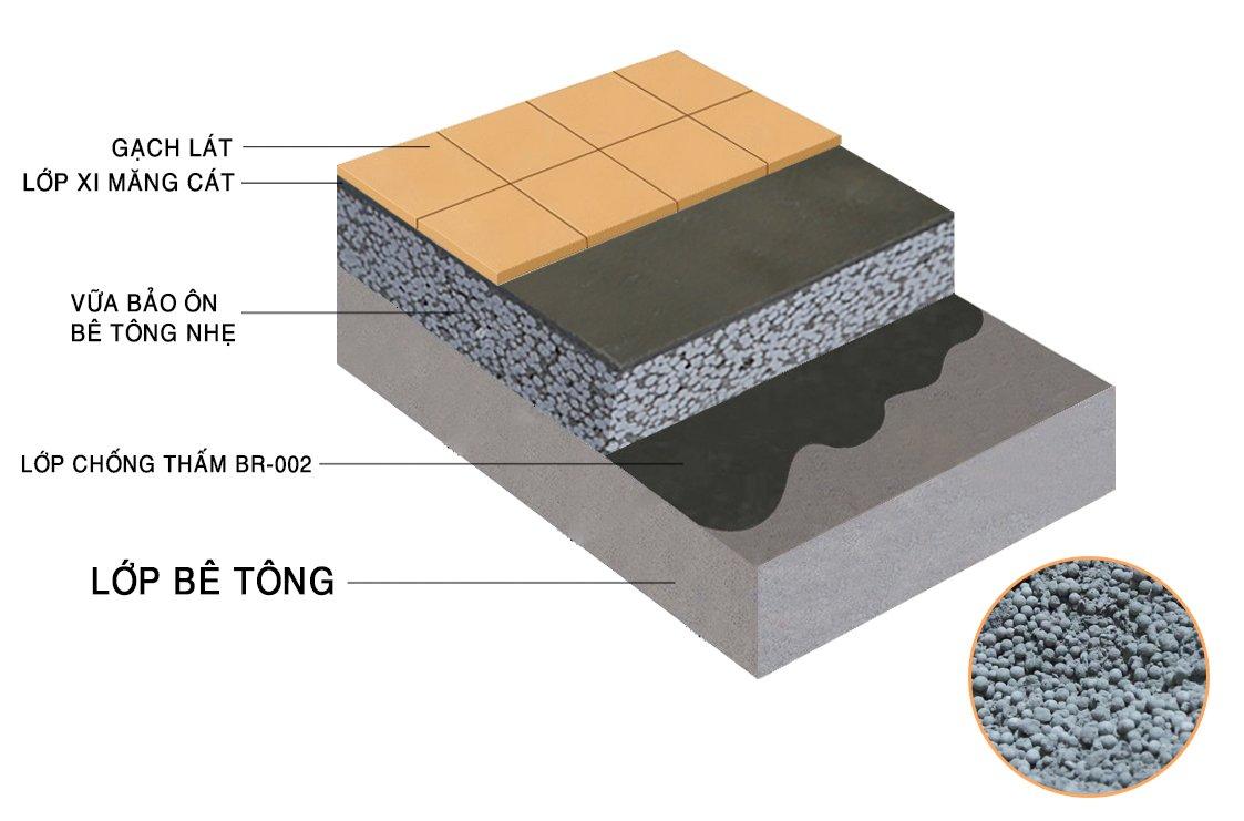 Thi công lớp bê tông nhẹ chống nóng trên mái